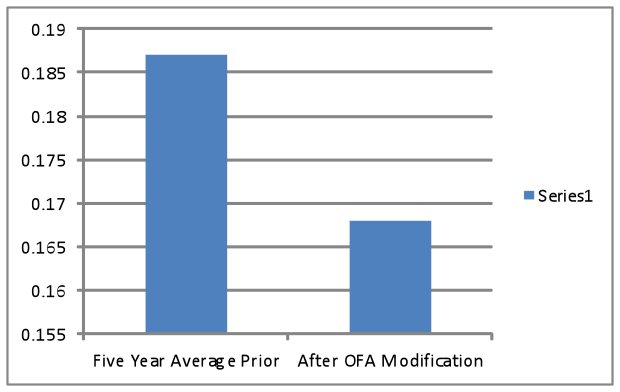 OFM Yearly Average